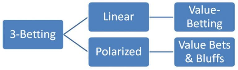 linear 3betting range